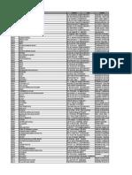 Liste Des Membres Du GIAC AGRO
