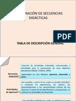 LA ELABORACIÓN DE SECUENCIAS DIDÁCTICAS.pptx