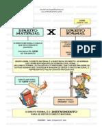 Direito Material X Direito Formal