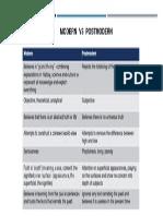 Media - Modern vs Postmodern