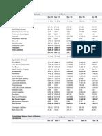 Balance Sheet of Ranbaxy Laboratories
