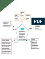 Mapa Conceptual Web 2.0