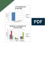 Econ analysis of Cellphone Companies