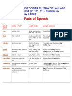 Parts of Speech Table