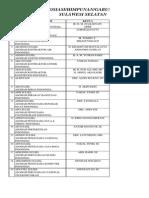 Daftar Asosiasi Profesi Sulawesi Selatan