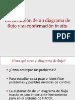 Descripcion Del Proceso Diag. Flujo HACCP 04