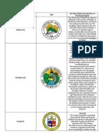 Mga Lungsod Ng NCR