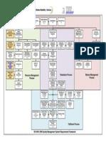 ISO9001-2008 Framework Diagram.
