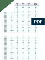 Custom Generic Funnel Report