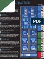 Understanding Storage Architecture Mini Poster