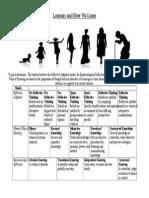 chp 13 cognitive development graphic