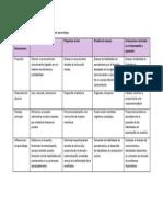 Comparación de Varios Tipos de Evaluación Del Aprendizaje
