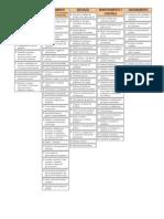 Rita's Process Chart POB