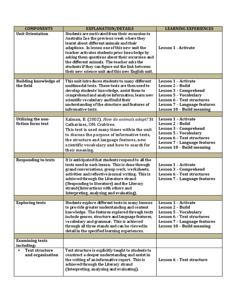 table of unit overview | Educational Assessment | Communication