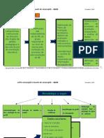 Implementação do Modelo de Auto-Avaliação da BE