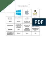 3 Cuadro Sistemas Operativos.3