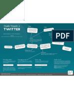 Guida Visuale a Twitter