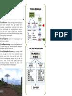 Leaflet Tahura Gunung Tumpa