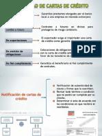 Modalidad de Cartas de Credito_comercio Internacional