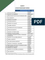 Listado de Universidades
