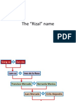 Rizal's Surname and Home History