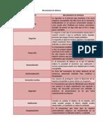 Mecanismos de Defensa_cuadro Comparativo