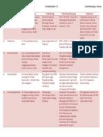 Tabel CSL Hematologi Anemia