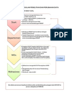 Pengajuan Usulan Penelitian Dan Perubahan Data1