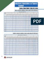 Cantidad de Alambre en Conductores Pvc y EMT Conduit