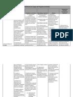 Cuadro de Identificación de Rasgos Del Programa de Estudio