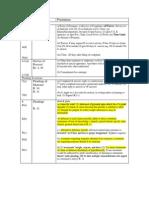 Civ Pro 2 Rules Chart