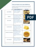 Clasificación de Las Pastas y Sus Características