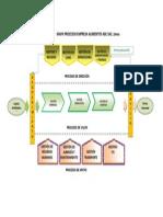 Mapa Procesos Empresa Alimentos ABC Sac...Tarea