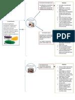 Procesos de Elaboracion de Esferificaciones Cocina Molecular