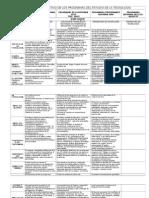 Cuadro Comparativo de Los Programas de Estudio de La Tecnología
