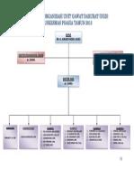 11. Struktur Organisasi Unit Gawat Darurat (Ugd) Tahun 2013