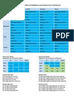 Deklination Tabelle