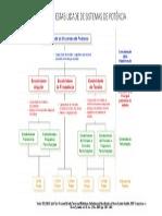 Classificação Da Estabilidade de Sistemas de Potência