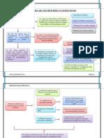 Historia de Los Métodos Cuantitativos Organizadores Graficos