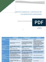 Contratos de Colaboración Empresaria