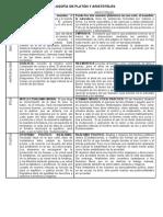 Comparació-Plató-Arsitòtil