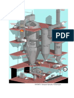 Mechanism of Spray Drying
