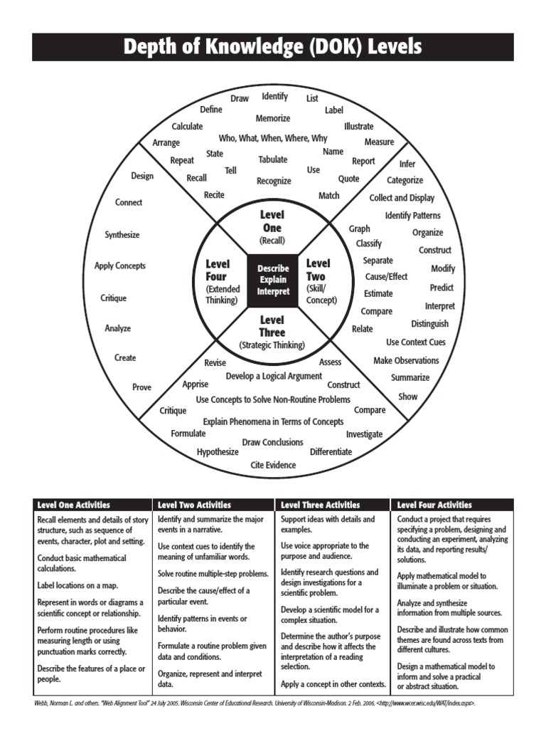 Depth of Knowledge (DOK) Levels: Level One Level Four