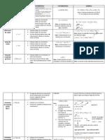 Tabla de Metodos de Factorizacion