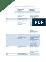 Evidencias de Cumplimiento de Los Elementos de La Norma Iso 9001-2008