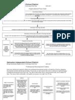 Organizational Flow Chart Technology Action Plan