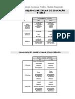 Composição Curricular da Disciplina de Educação Física 2º ciclo(2014/15)