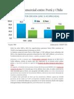 Balanza Comercial Entre Perú y Chile