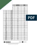 Sigma Calculation Table