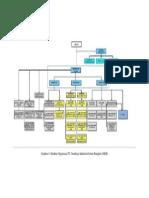 Struktur Organisasi Fix